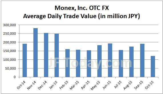 monex-otc-fx-201510