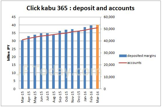 tfx-clickkabu365-accounts-margin-201603
