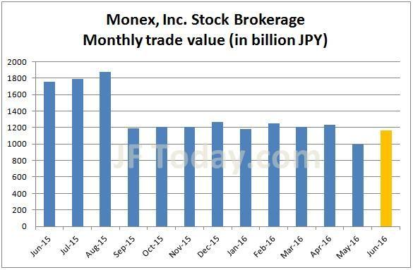 monex-stock-201606