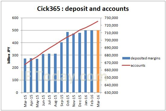 tfx-click365-accounts-margin-201603