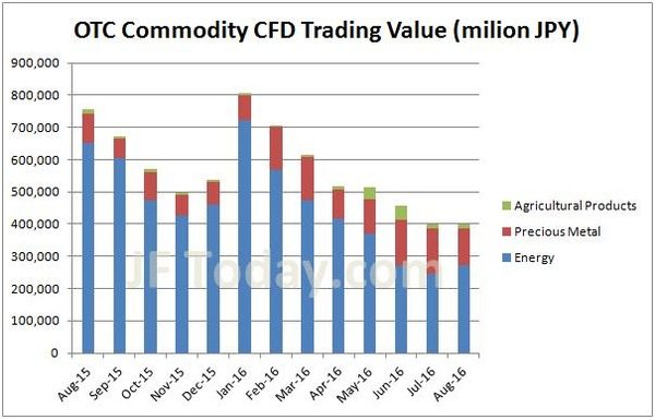 otc-commodity-cfd-volume-201608