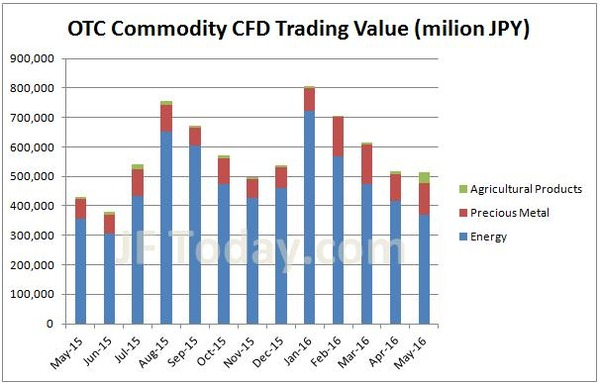 otc-commodity-cfd-volume-201605