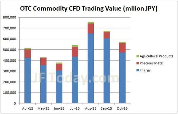 otc-commodity-cfd-volume-201510