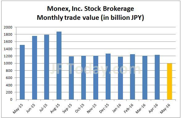 monex-stock-201605