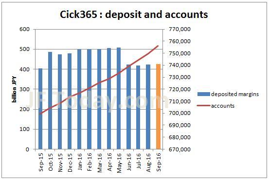 tfx-click365-account-margin-201609