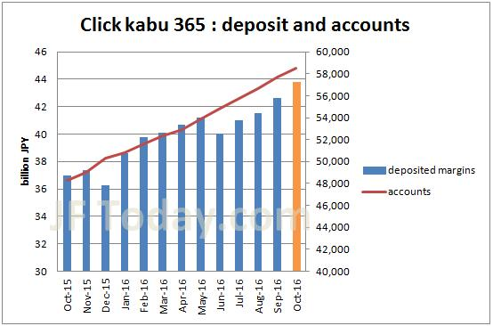 tfx-clickkabu365-accounts-margin-201610
