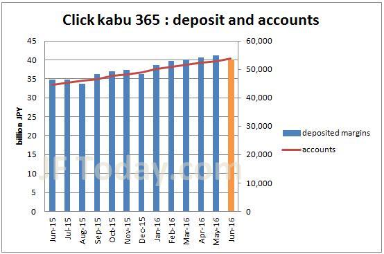 tfx-clickkabu365-accounts-margin-201606