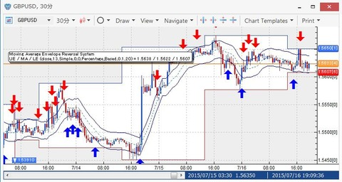 Moving Average Envelope Reversal System