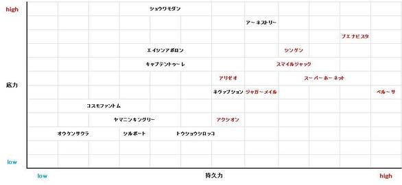 天皇賞(秋) 分布図