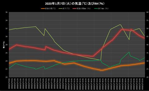 2010.1.7温湿度グラフ