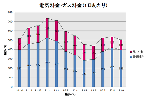 R1.10~R2.9 1日あたりグラフ