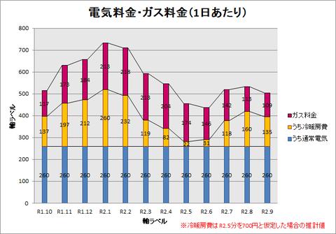 R1.10~R2.9 1日あたりグラフ(冷暖房費あり)