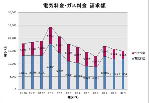 R1.10~R2.9請求額グラフ