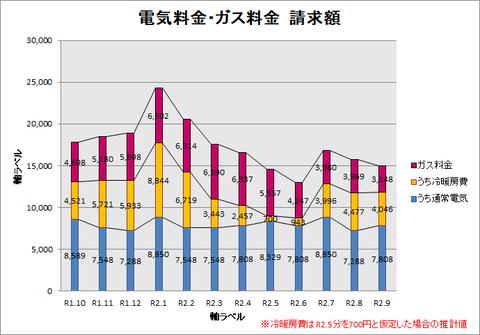 R1.10~R2.9請求額グラフ(冷暖房費あり)