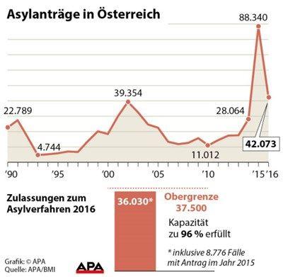 asylantrage oesterreich