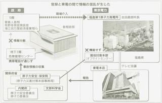 11官邸と東電
