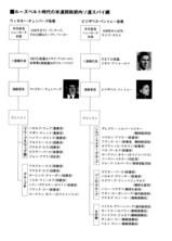 米政府内のソ連スパイ網
