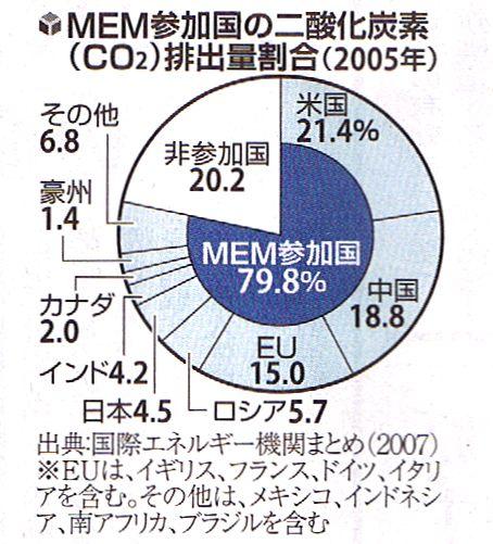 CO2排出率