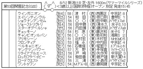 関屋記念 特別登録