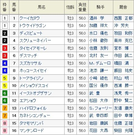 1月16日京都3R未勝利戦