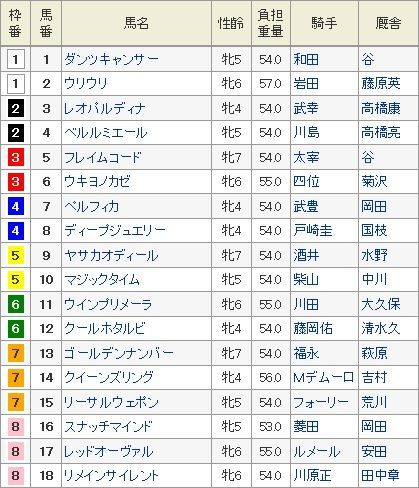 京都牝馬ステークス