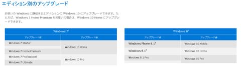 Windows7/8の正式版購入ユーザは無償でWindows10にアップグレードできることになっています