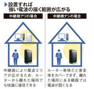 ルーターから離れた部屋の通信環境を改善する
