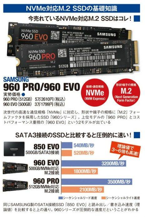 転送速度の限界を突破した次世代SSD