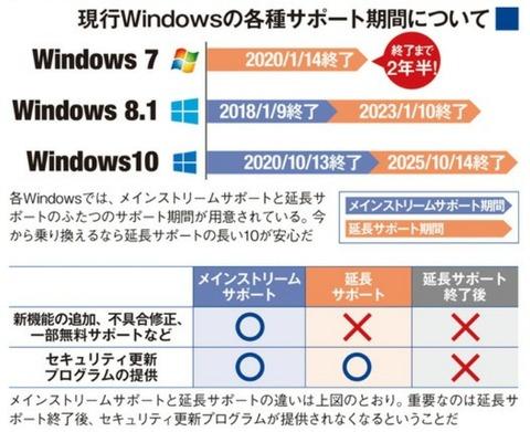 Windows 7の延長サポート期間はあとわずか