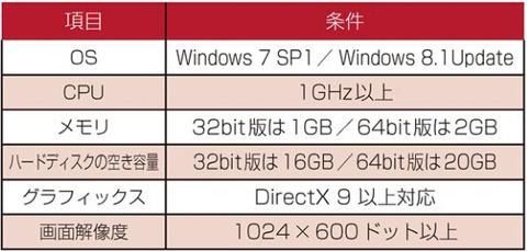 Windows l0へのアップグレード条件(インターネット経由)