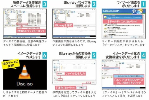 Blu-rayからイメージデータを作成する