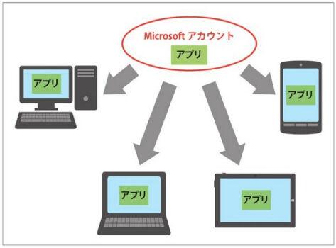 Microsoftアカウントに紐付けられ、複数デバイスで利用可能