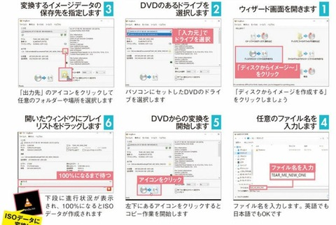 DVDからイメージデータを作成する