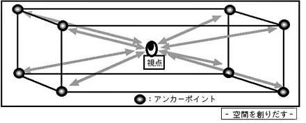 視点とアンカーポイント2