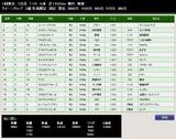 第37S:02月4週 クイーンカップ 成績