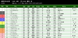 第37S:06月3週 CBC賞
