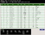 第36S:12月3週 中日新聞杯 成績