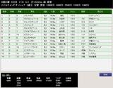 第37S:11月4週 マイルCS 成績