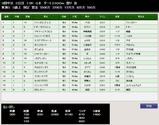 第37S:05月4週 東海S 成績