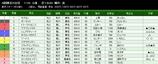 第37S:11月4週 東京スポーツ杯2歳S