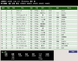 第37S:06月1週 東京優駿 成績