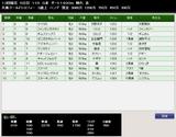 第37S:12月4週 兵庫GT 成績