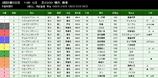 第37S:05月2週 京都新聞杯