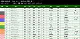 第37S:05月2週 NHKマイルC