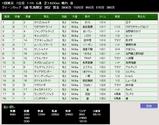 第38S:02月4週 クイーンカップ 成績