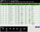 第37S:12月3週 阪神JF 成績