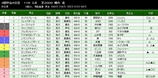 第38S:03月2週 弥生賞