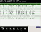 第37S:09月2週 新潟2歳S 成績