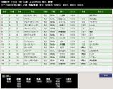 第37S:12月5週 ラジオNIKKEI杯2歳S 成績