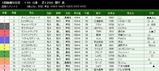 第37S:07月1週 函館スプリントS